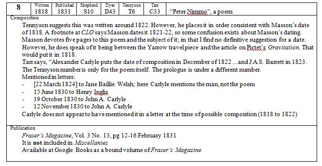 Chronological Bibliography [table form] a snippet