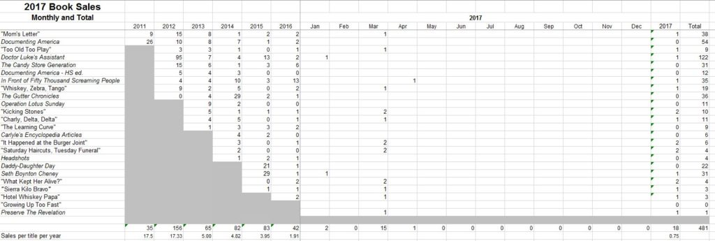 DAT Book Sales 2017 Table on 2017-04-07